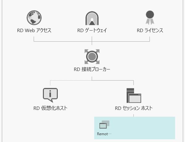 RD 接続ブローカー 証明書の更新手順