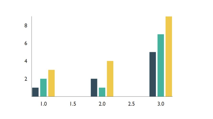 React.js ライブラリ「victory」を使用して棒グラフや線グラフを実装する
