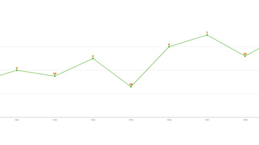 React.js ライブラリ「g2plot-react」を使用して線グラフを作成する