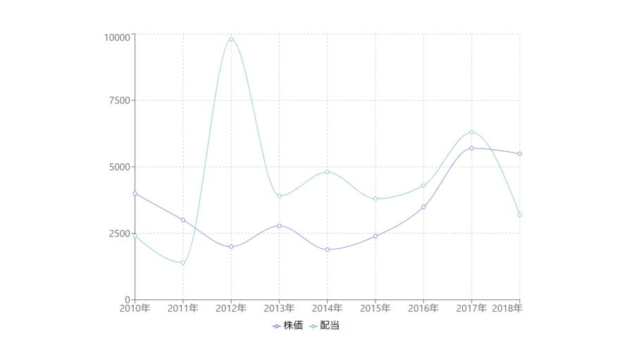 React.js ライブラリ「recharts」を使用してグラフを実装する