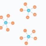 グラフDB「Neo4j」のテストデータの簡単な使い方