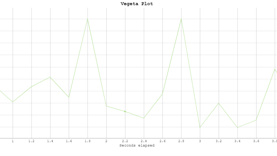 CentOs8 負荷テストツール「Vegeta」をインストールして実行する