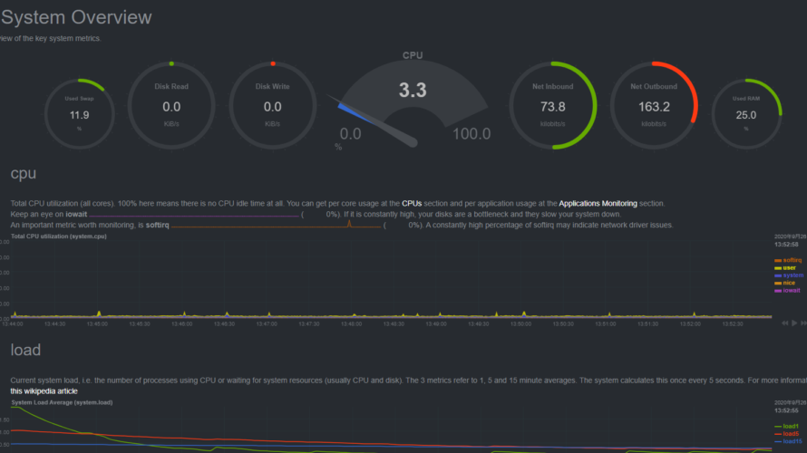 docker composeを利用して「Netdata」を構築するまでの手順